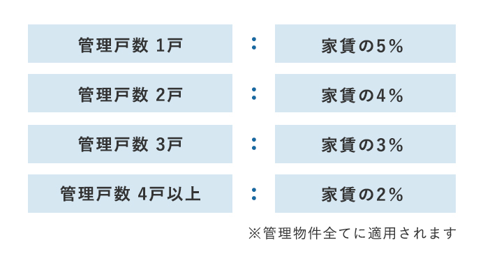 管理委託手数両:図